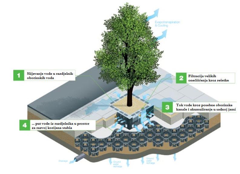 Sustav za prihvaćanje oborinskih voda